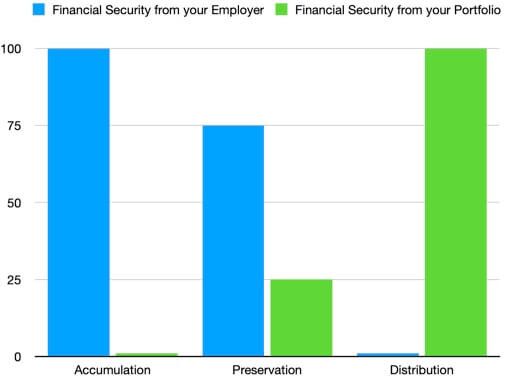 Financial Security in Relation to Retirement