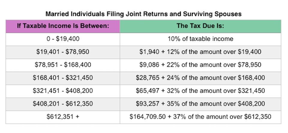 Taxes for Oil & Gas retirees