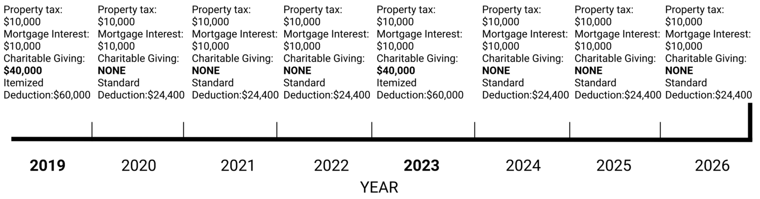 Charitable Donations in the New Tax Law