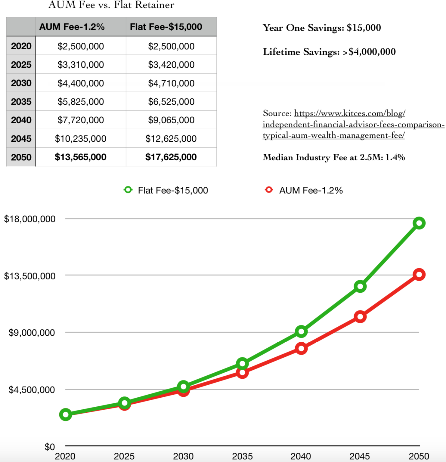 Comparison of Fees