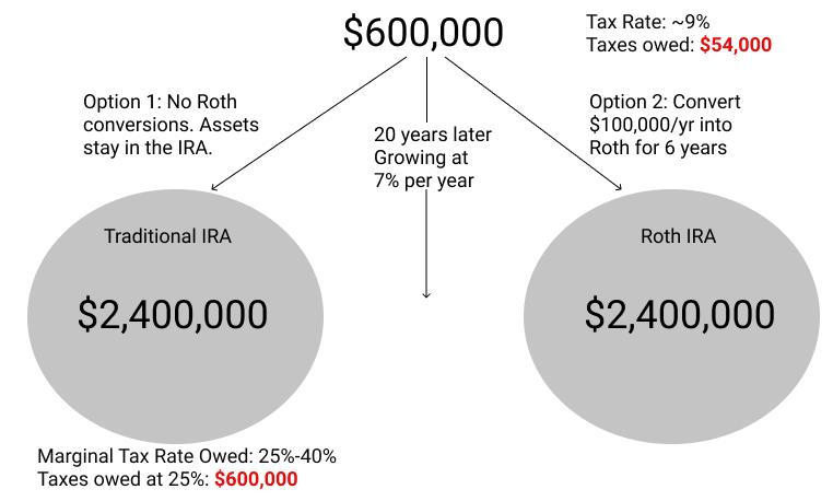 Traditional IRA VS Roth IRA Conversions