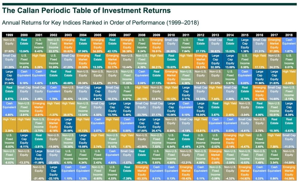 Estimated Returns on Retirement Investments